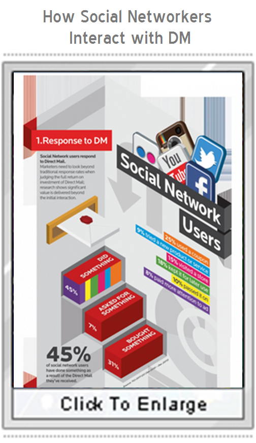 How Social Networkers Interact with Direct Mail!