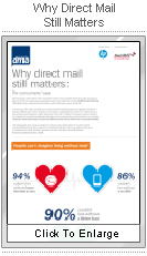 Why Direct Mail Still Matters!