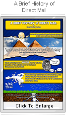 A Brief History of Direct Mail Marketing!