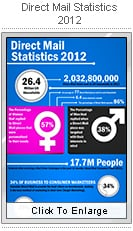 Direct Mail Statistics for 2012!