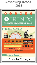 Advertising Trends for 2013!