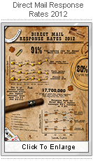 Direct Mail Response Rates for 2012