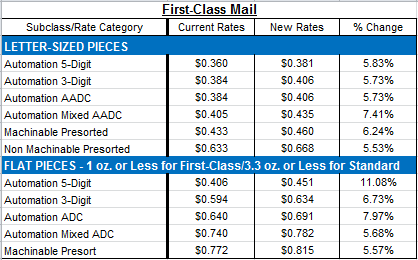 First_Class_Mail_Rate_Changes