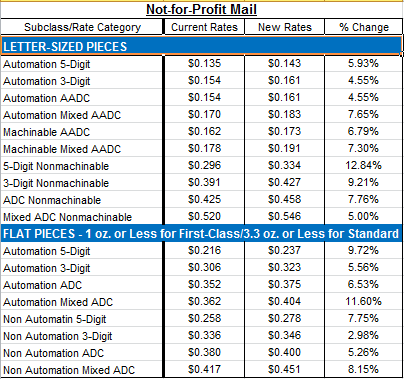 Nonprofit_Mail_Rate_Changes