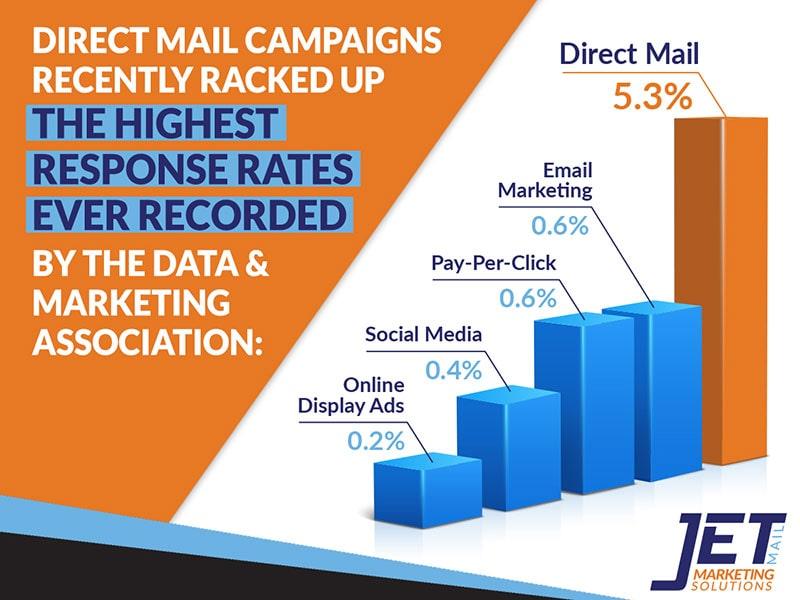 JetMail direct mail marketing chart