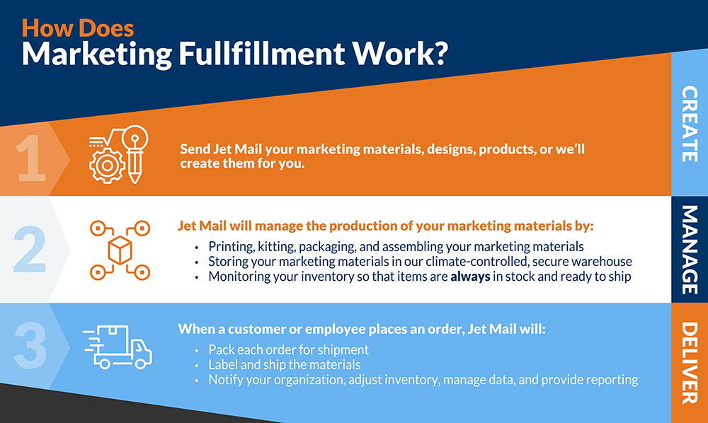 How does Marketing Fulfillment work?