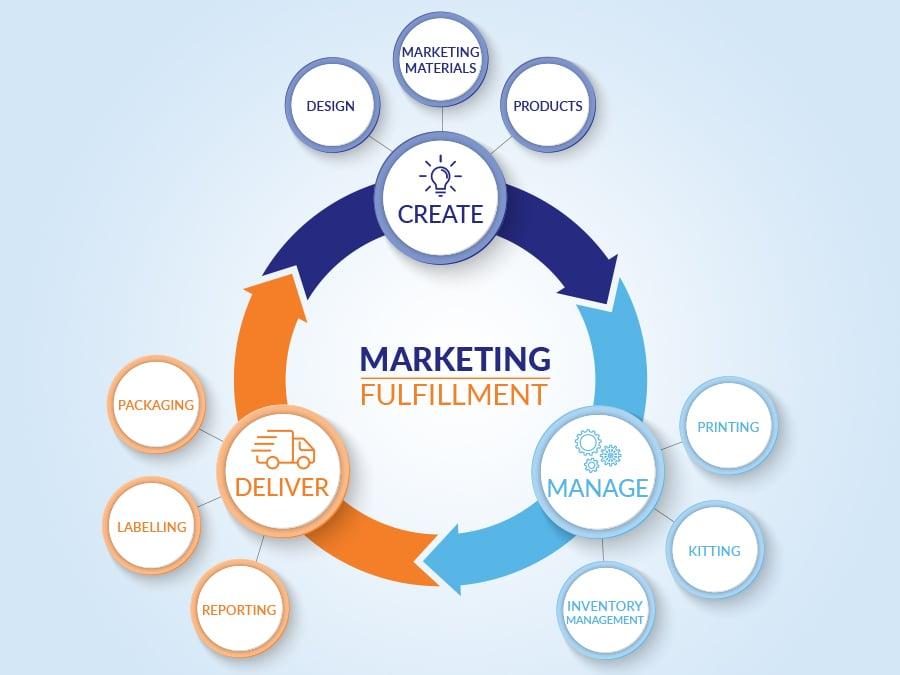 Jet_Mail_Marketing Fulfillment